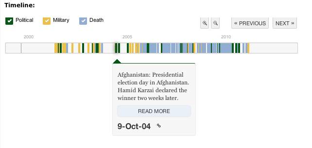a new way to display timelines on the web showingnottelling