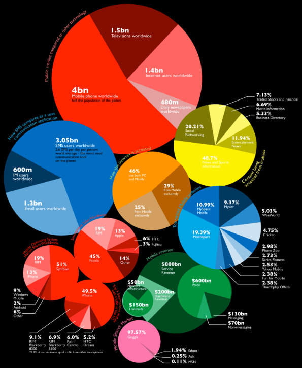Pies-NETDNA-anatomy-of-the-mobile-market 2